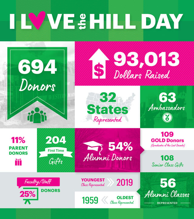 I love the Hill Day, 694 Donors, $93,013 raised, 32 states represented, 63 ambassadors, 11% parent donors, 204 first time gifts, 54% alumni donors, 109 gold donors, 108 senior class gifts, 25% faculty staff donors, youngest class represented 2019, oldest class represented 1959, 56 alumni classes represented